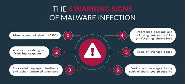 6 warning signs of Malware