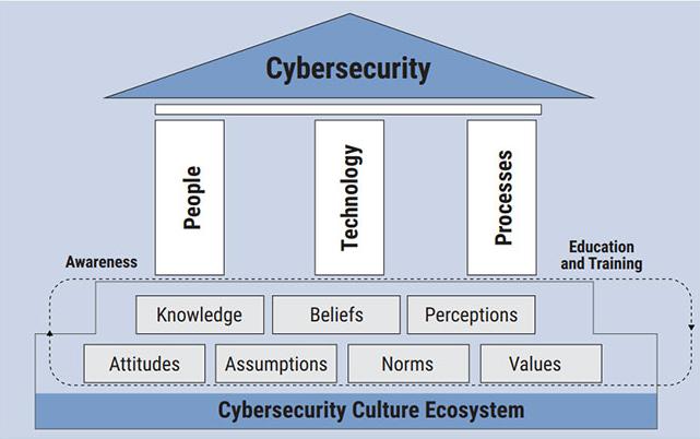 Cybersecurity ecosystem