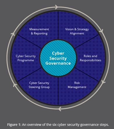 Cybersecurity Governance