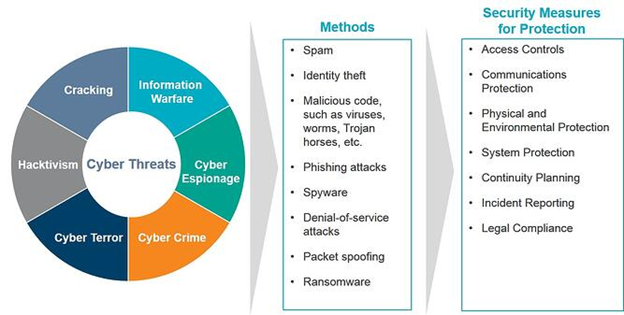 Roles Cybersecurity