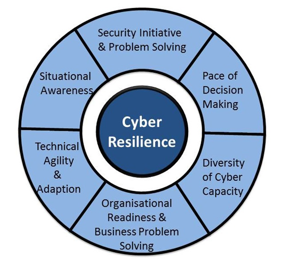 Cyber Reilient