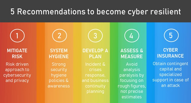Recommendations to become Cyber Resilient