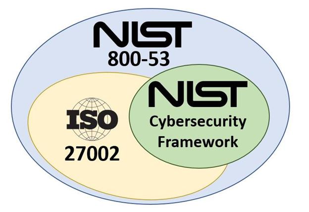 NIST Positioning