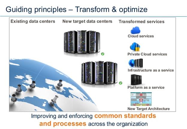Transform and Optimize