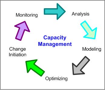 Capacity Mgmt