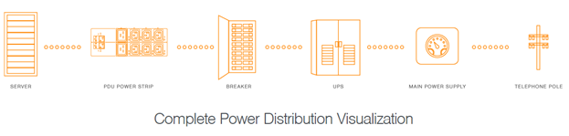 Complete Power Distribution Visualization