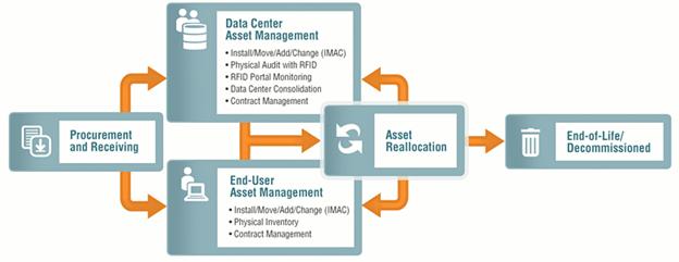 Blog image 02 Asset Management