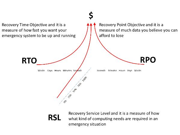 RTO RPO RSL