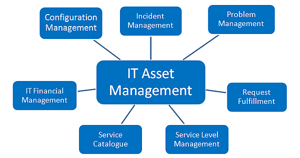 IT Assest Management