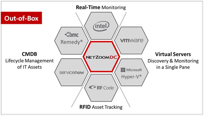 NetZoomDC RT Monitoring.png