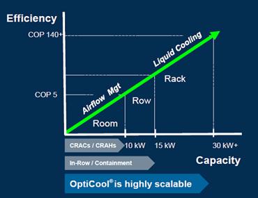 OptiCool Efficiency Capacity Model.png