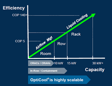 OptiCool Efficiency Capacity Model.png