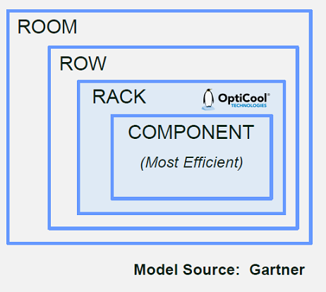 OptiCool Gartner Efficiency Model.png